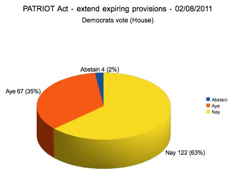 The Patriot Act - Constitutional Rights Foundation